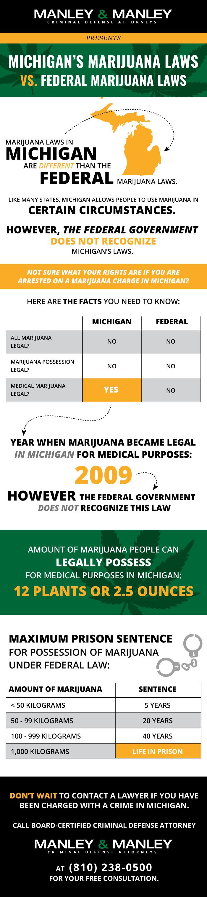 Marijuana Laws Infographic